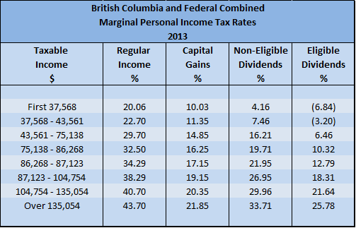 2013 BC Personal Marginal Income Tax Rates for Physicians