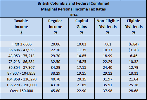 2014 BC Personal Marginal Income Tax Rates for Physicians